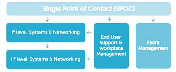 servizi networking