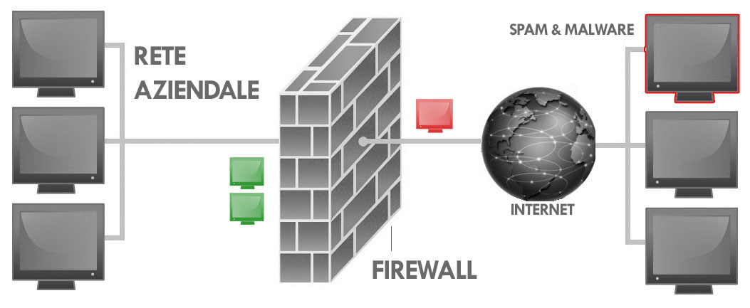 firewall perchè è importante